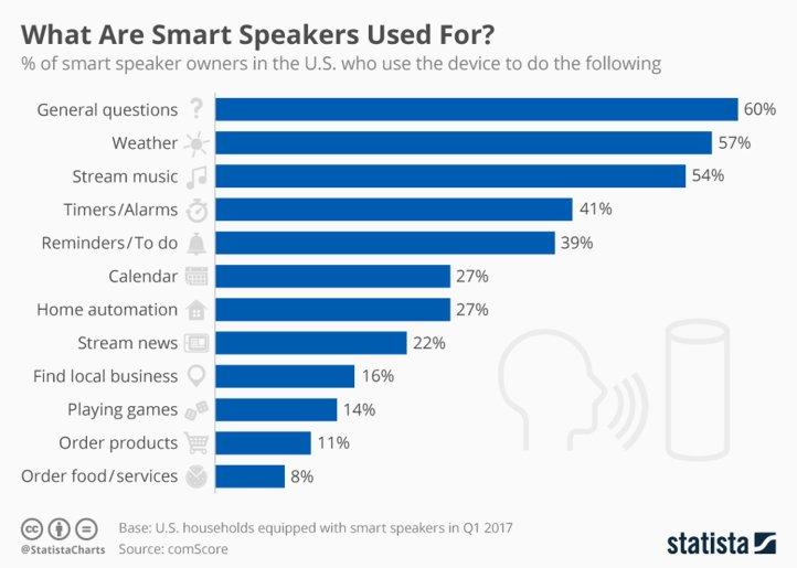 chartoftheday_9579_smart_speaker_use_cases_n.jpg